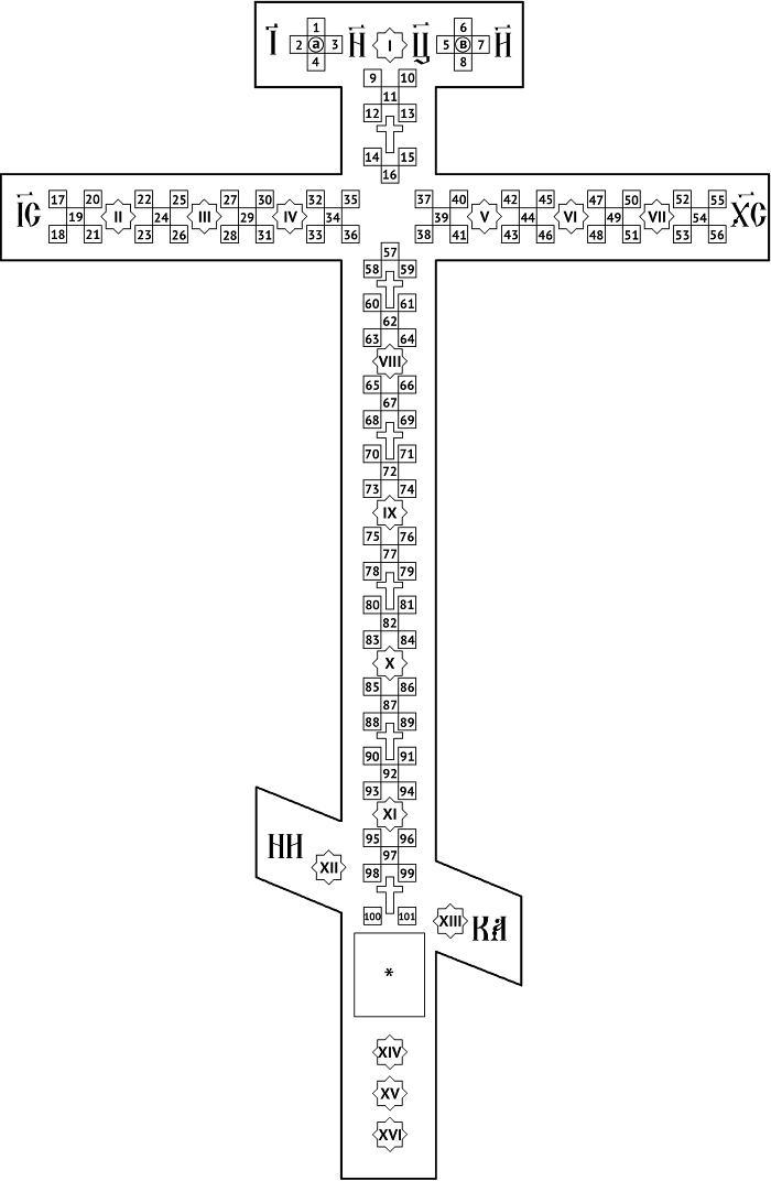 Схема расположения святынь в Кийском Кресте